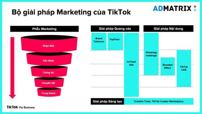mo hinh pheu marketing tiktok banner Admatrix